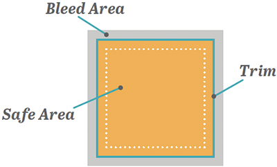 Bleed Area vs Safe Printing Area